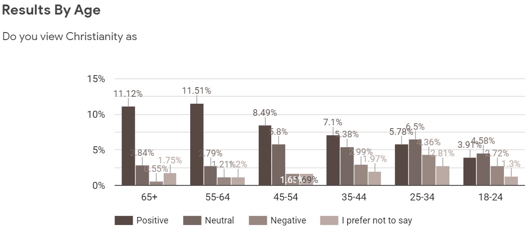Christian Poll Breakdown by Age